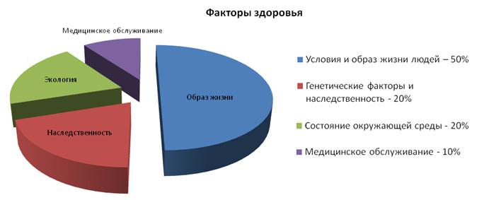fakotry-zdorovya